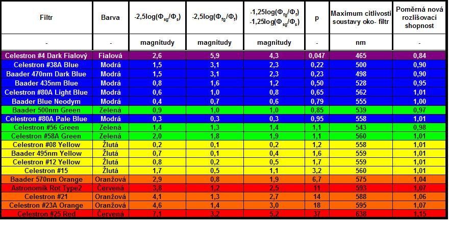 přehled barevných filtrů k pozorování dvojhvězd