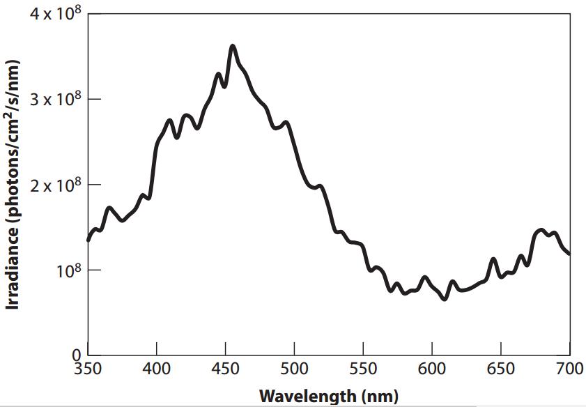 Záření oblohy za nautického soumraku- hustota zářivého toku